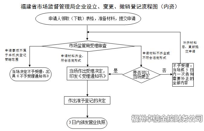 福州注册公司流程